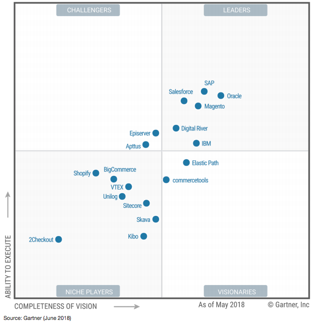 Gartner Magic Quadrant™for Digital Commerce