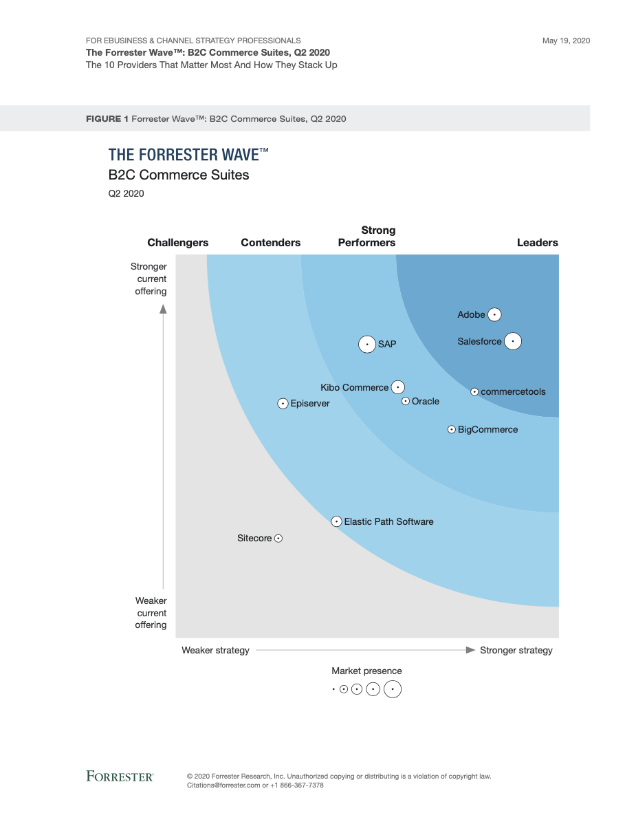 Report: The Forrester Wave™ B2C Commerce Suites 2020