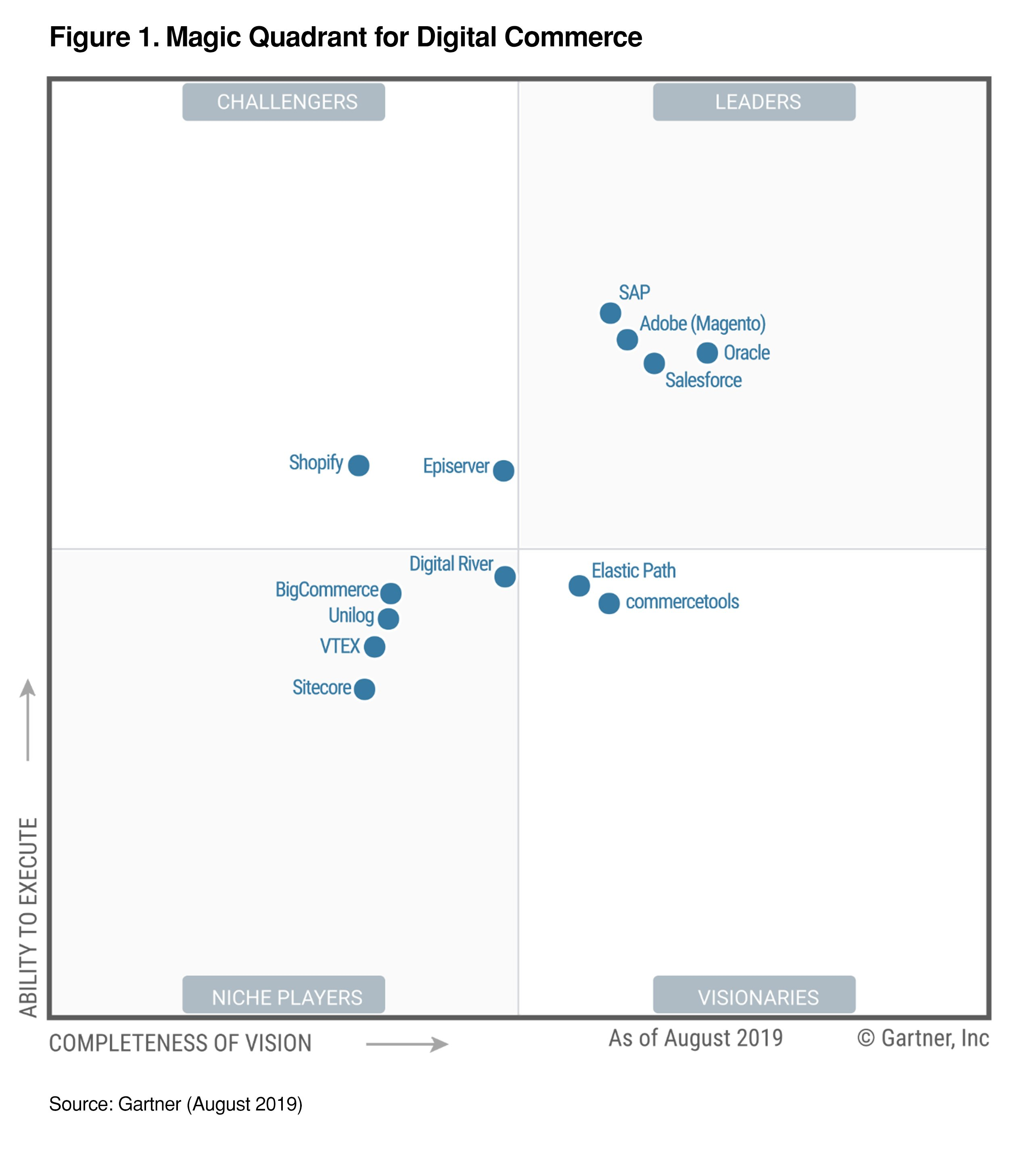 Magic Quadrant for Digital Commerce